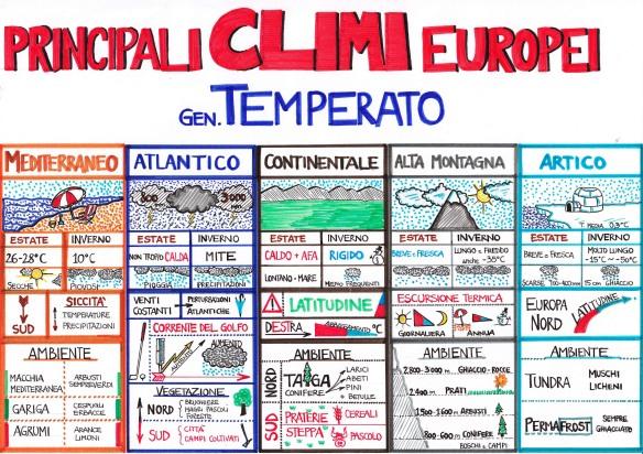Climi_Europa_tabella