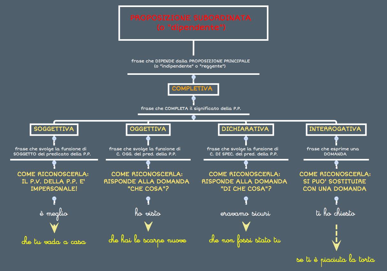 Dalla frase al periodo: la subordinata (completiva) – La